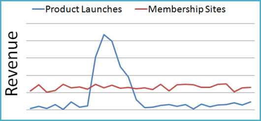 Product Launches Verses Membership Sites